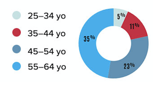 Annual attendees by age - card